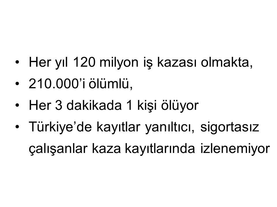Her yıl 120 milyon iş kazası olmakta, 210.000'i ölümlü, Her 3 dakikada 1 kişi ölüyor Türkiye'de kayıtlar yanıltıcı, sigortasız çalışanlar kaza kayıtla