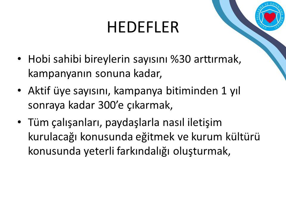 HEDEFLER Hobi sahibi bireylerin sayısını %30 arttırmak, kampanyanın sonuna kadar, Aktif üye sayısını, kampanya bitiminden 1 yıl sonraya kadar 300'e çı