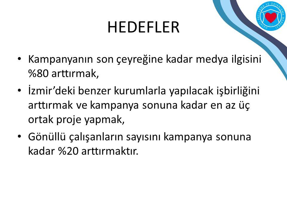 HEDEFLER Kampanyanın son çeyreğine kadar medya ilgisini %80 arttırmak, İzmir'deki benzer kurumlarla yapılacak işbirliğini arttırmak ve kampanya sonuna