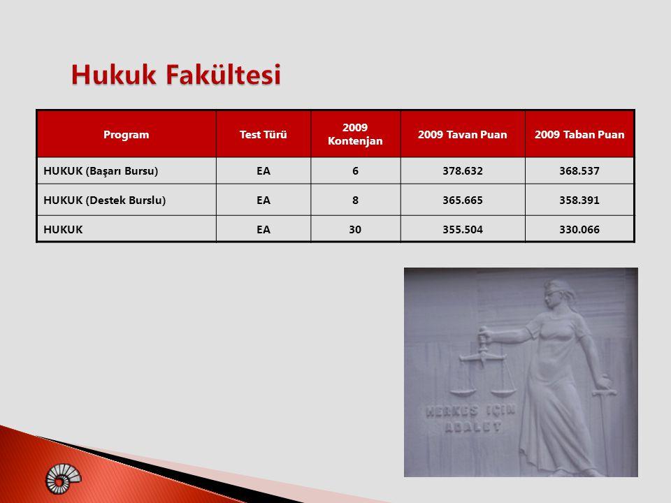 ProgramTest Türü 2009 Kontenjan 2009 Tavan Puan2009 Taban Puan HUKUK (Başarı Bursu)EA6378.632368.537 HUKUK (Destek Burslu)EA8365.665358.391 HUKUKEA303