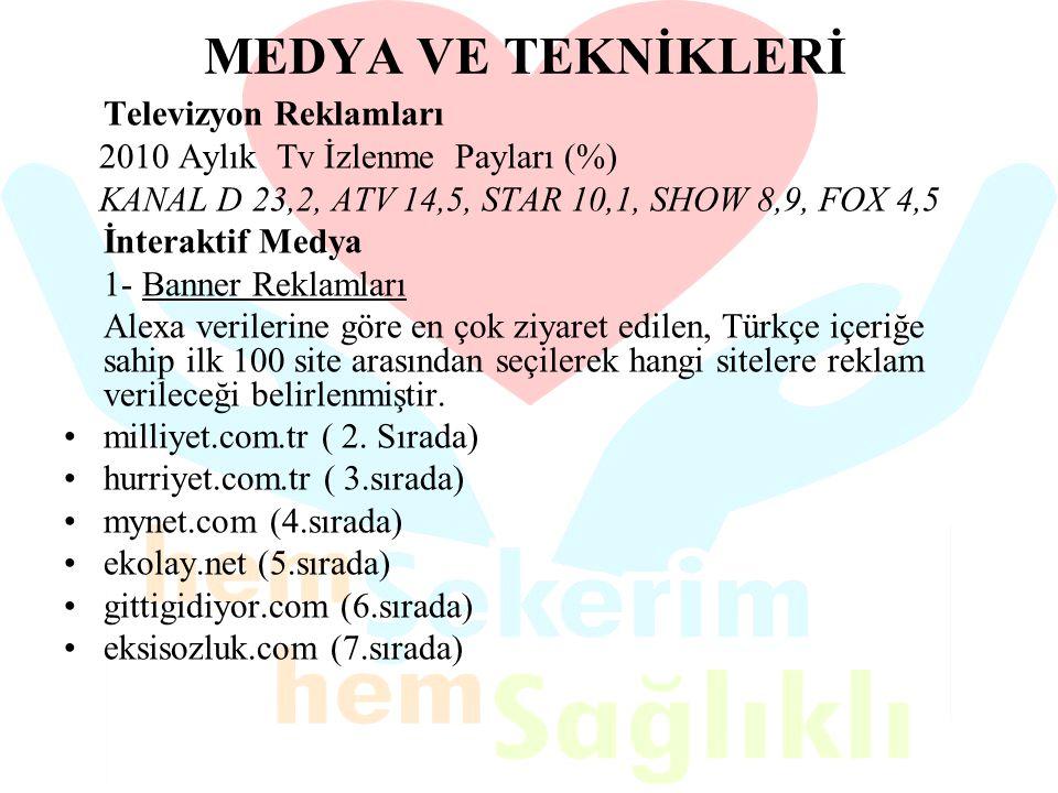 MEDYA VE TEKNİKLERİ Televizyon Reklamları 2010 Aylık Tv İzlenme Payları (%) KANAL D 23,2, ATV 14,5, STAR 10,1, SHOW 8,9, FOX 4,5 İnteraktif Medya 1- B