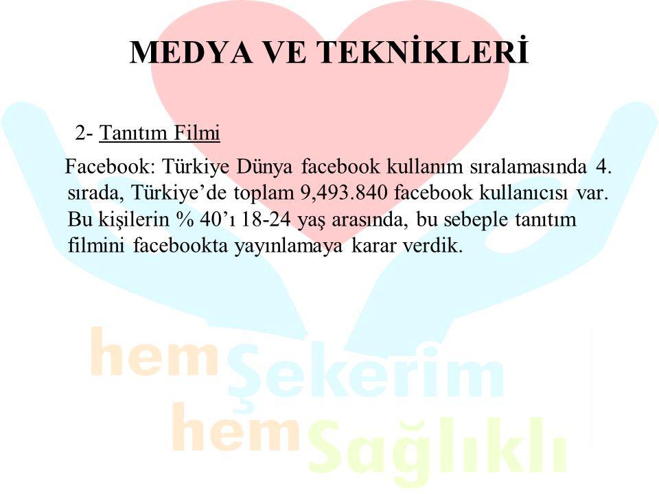MEDYA VE TEKNİKLERİ 2- Tanıtım Filmi Facebook: Türkiye Dünya facebook kullanım sıralamasında 4. sırada, Türkiye'de toplam 9,493.840 facebook kullanıcı