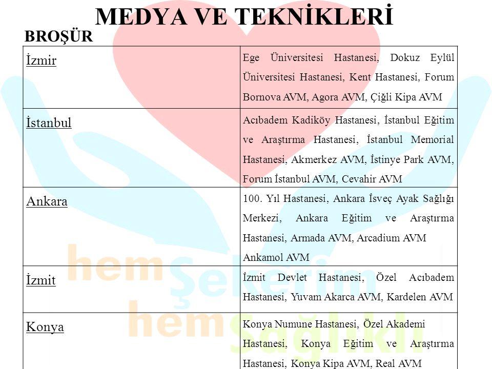MEDYA VE TEKNİKLERİ İzmir Ege Üniversitesi Hastanesi, Dokuz Eylül Üniversitesi Hastanesi, Kent Hastanesi, Forum Bornova AVM, Agora AVM, Çiğli Kipa AVM