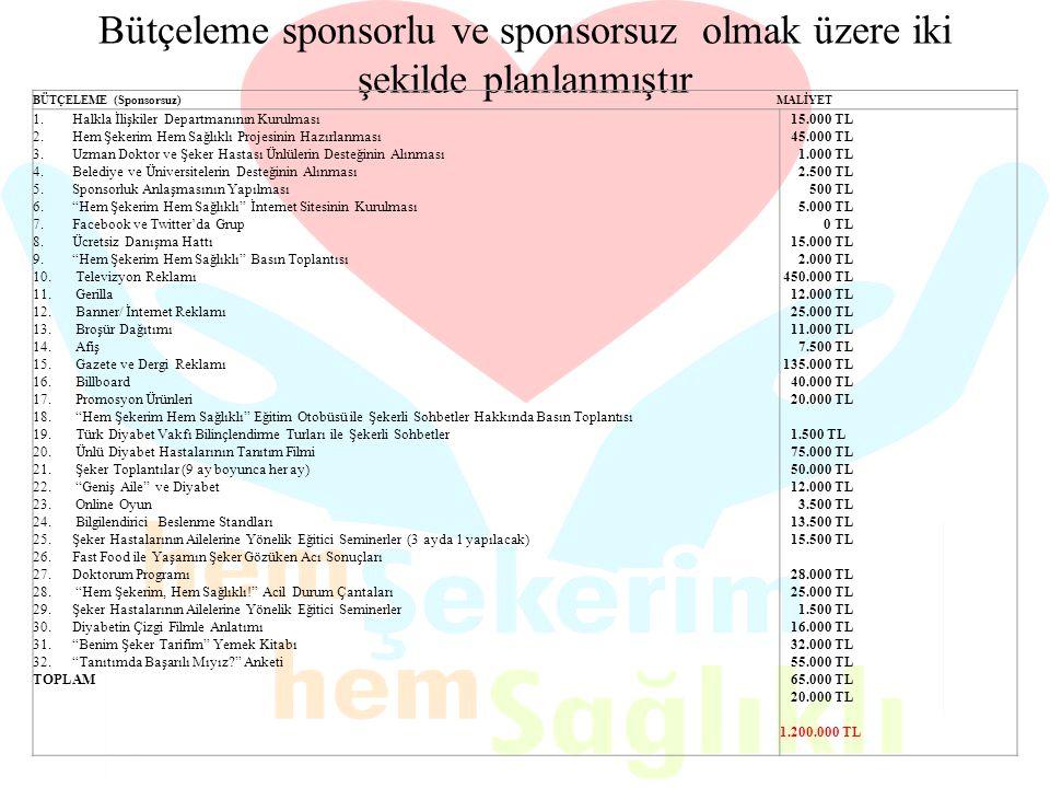 Bütçeleme sponsorlu ve sponsorsuz olmak üzere iki şekilde planlanmıştır BÜTÇELEME (Sponsorsuz) MALİYET 1.Halkla İlişkiler Departmanının Kurulması 2.He