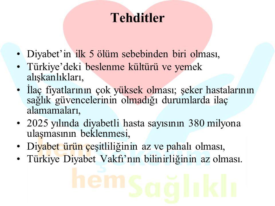 Tehditler Diyabet'in ilk 5 ölüm sebebinden biri olması, Türkiye'deki beslenme kültürü ve yemek alışkanlıkları, İlaç fiyatlarının çok yüksek olması; şe