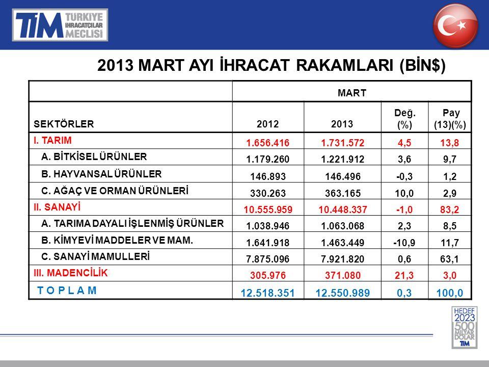 OCAK- MART DÖNEMİ İHRACAT RAKAMLARI (BİN$) 01 OCAK – 31 MART SEKTÖRLER20122013 Değ.