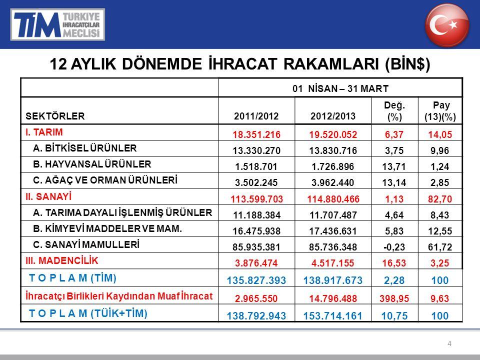 12 AYLIK DÖNEMDE İHRACAT RAKAMLARI (BİN$) 01 NİSAN – 31 MART SEKTÖRLER2011/20122012/2013 Değ.