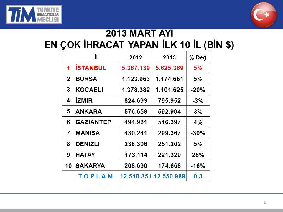 2013 MART AYI EN ÇOK İHRACAT YAPAN İLK 10 İL (BİN $) İL20122013% Değ 1 İSTANBUL5.367.1395.625.3695% 2 BURSA1.123.9631.174.6615% 3 KOCAELI1.378.3821.101.625-20% 4 İZMIR824.693795.952-3% 5 ANKARA576.658592.9943% 6 GAZIANTEP494.961516.3974% 7 MANISA430.241299.367-30% 8 DENIZLI238.306251.2025% 9 HATAY173.114221.32028% 10 SAKARYA208.690174.668-16% T O P L A M 12.518.35112.550.9890,3 6