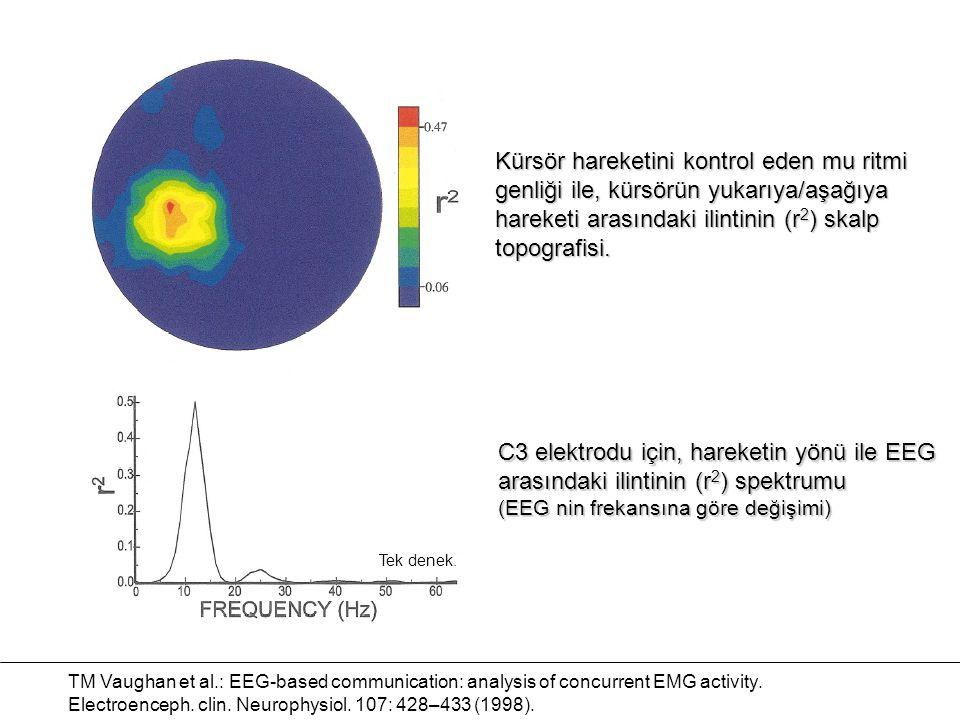 Kürsör hareketini kontrol eden mu ritmi genliği ile, kürsörün yukarıya/aşağıya hareketi arasındaki ilintinin (r 2 ) skalp topografisi. TM Vaughan et a