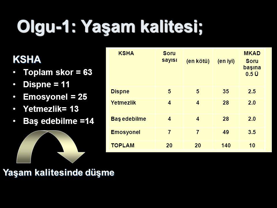 Olgu-1: Yaşam kalitesi; KSHA Toplam skor = 63 Dispne = 11 Emosyonel = 25 Yetmezlik= 13 Baş edebilme =14 Yaşam kalitesinde düşme KSHASoru sayısı (en kö