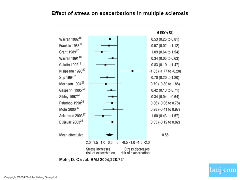 Copyright ©2004 BMJ Publishing Group Ltd. Mohr, D. C et al. BMJ 2004;328:731 Effect of stress on exacerbations in multiple sclerosis