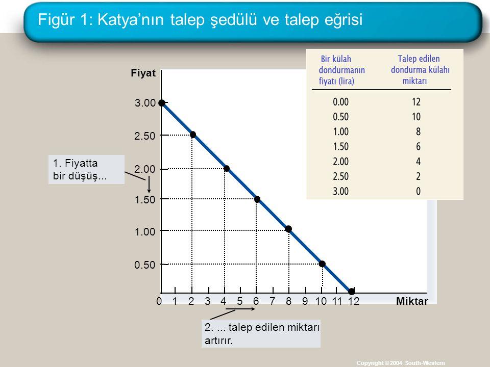 Figür 1: Katya'nın talep şedülü ve talep eğrisi Copyright © 2004 South-Western Fiyat 0 2.50 2.00 1.50 1.00 0.50 1234567891011 Miktar 3.00 12 1. Fiyatt