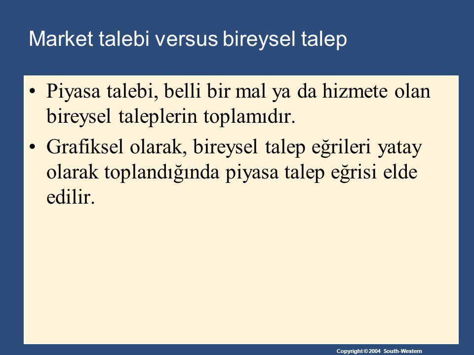Copyright © 2004 South-Western Market talebi versus bireysel talep Piyasa talebi, belli bir mal ya da hizmete olan bireysel taleplerin toplamıdır. Gra