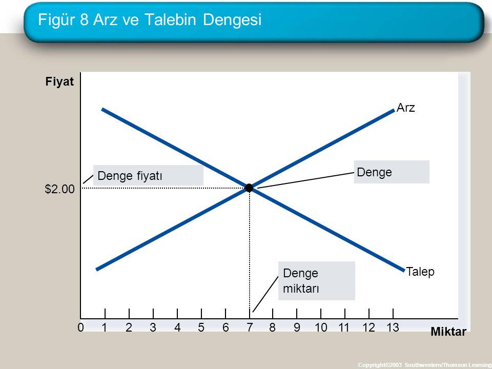 Figür 8 Arz ve Talebin Dengesi Copyright©2003 Southwestern/Thomson Learning Fiyat 0123456789101112 Miktar 13 Denge miktarı Denge fiyatı Denge Arz Tale