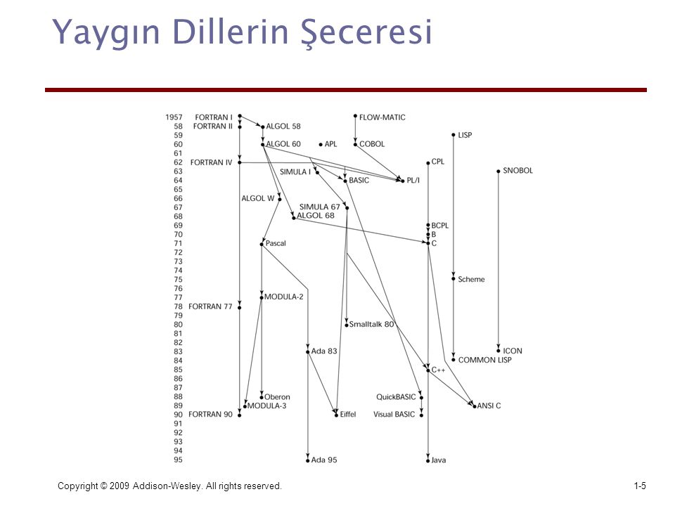Copyright © 2009 Addison-Wesley. All rights reserved.1-5 Yaygın Dillerin Şeceresi