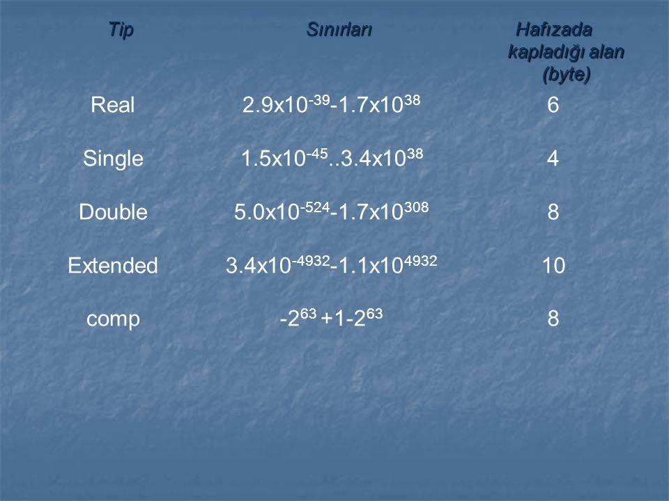 TipSınırları Hafızada kapladığı alan (byte) Real Single Double Extended comp 2.9x10 -39 -1.7x10 38 1.5x10 -45..3.4x10 38 5.0x10 -524 -1.7x10 308 3.4x1