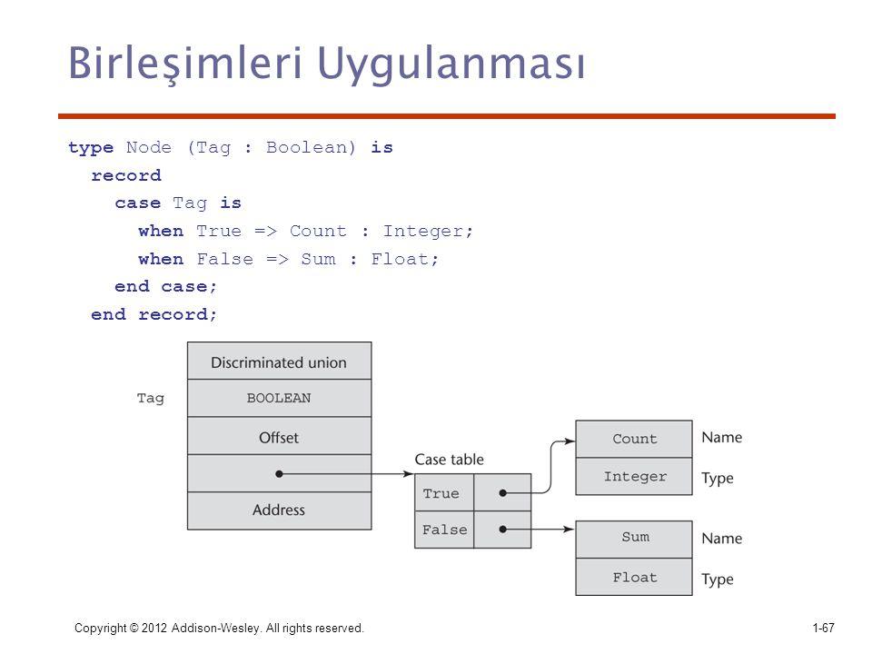 Birleşimleri Uygulanması type Node (Tag : Boolean) is record case Tag is when True => Count : Integer; when False => Sum : Float; end case; end record