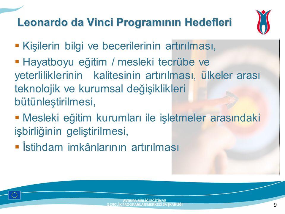 10 AVRUPA BİRLİĞİ EĞİTİM VE GENÇLİK PROGRAMLARI MERKEZİ BAŞKANLIĞI Leonardo da Vinci Programının Hedefleri  Sürekli mesleki eğitim ve hayat boyu öğrenme isteğinin güçlendirilmesi, yarının mesleklerine hazırlanma ve teknolojik değişimlere uyumun teşvik edilmesi  Mesleki eğitim alanında dil yeterliliklerinin geliştirilmesi ve ortak bir terminolojinin oluşturulması  Özellikle gençler için temel mesleki eğitimin desteklenmesi ve teşvik edilmesi