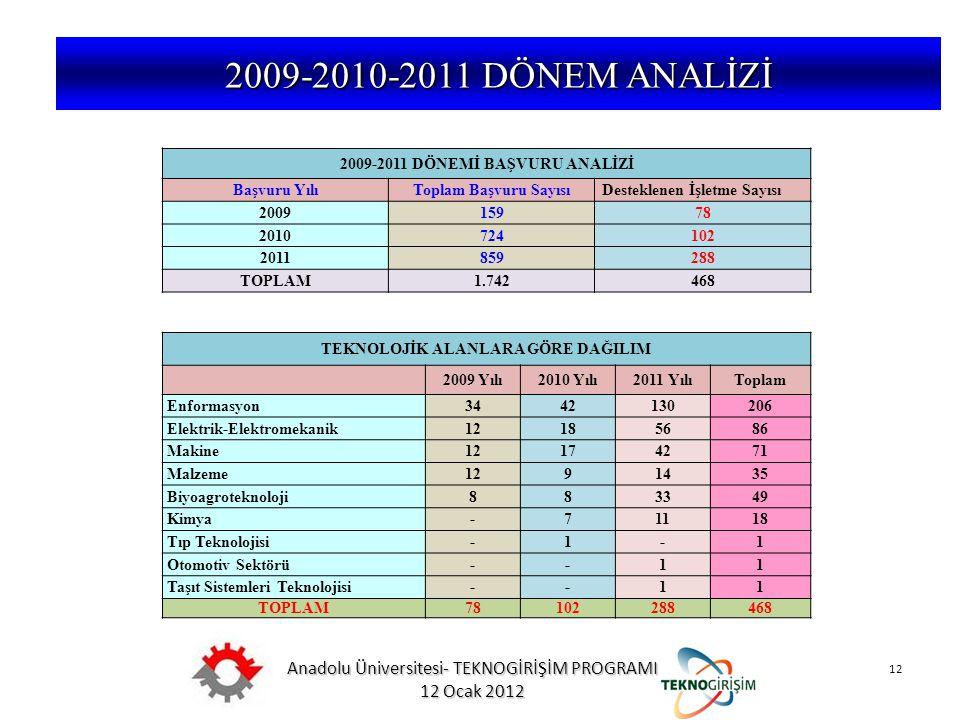 Anadolu Üniversitesi- TEKNOGİRİŞİM PROGRAMI 12 Ocak 2012 12 5746 SAYILI KANUN VE 26953 SAYILI YÖNETMELİK 2009-2010-2011 DÖNEM ANALİZİ 2009-2011 DÖNEMİ