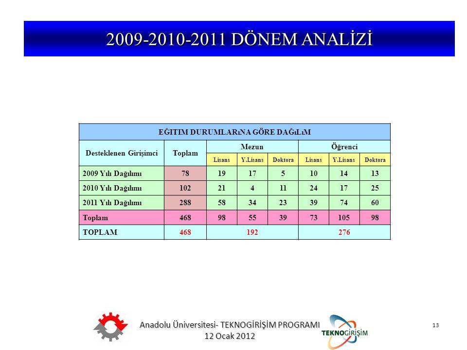 Anadolu Üniversitesi- TEKNOGİRİŞİM PROGRAMI 12 Ocak 2012 13 5746 SAYILI KANUN VE 26953 SAYILI YÖNETMELİK 2009-2010-2011 DÖNEM ANALİZİ EĞITIM DURUMLARı