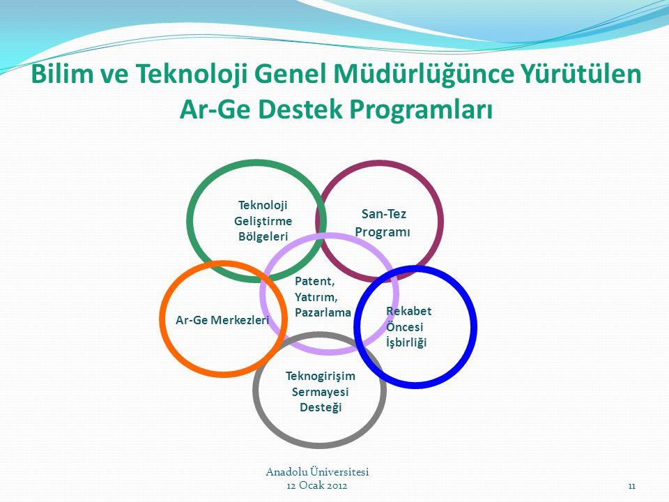 San-Tez Programı Teknoloji Geliştirme Bölgeleri Patent, Yatırım, Pazarlama Teknogirişim Sermayesi Desteği Ar-Ge Merkezleri Bilim ve Teknoloji Genel Mü