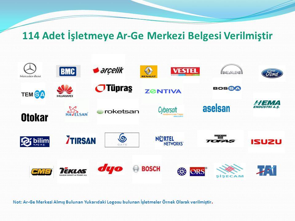 114 Adet İşletmeye Ar-Ge Merkezi Belgesi Verilmiştir Not: Ar-Ge Merkezi Almış Bulunan Yukarıdaki Logosu bulunan İşletmeler Örnek Olarak verilmiştir.