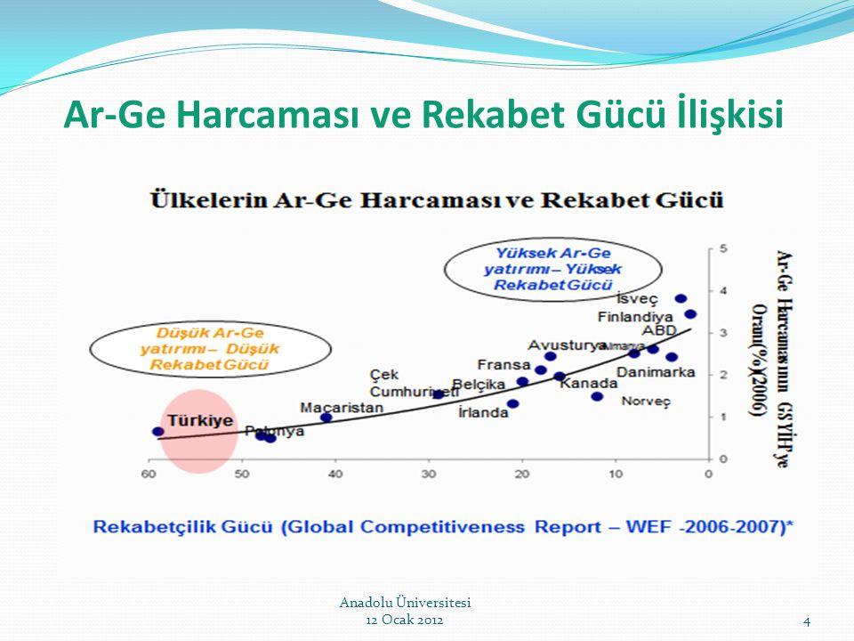 Ar-Ge Harcaması ve Rekabet Gücü İlişkisi Anadolu Üniversitesi 12 Ocak 20124
