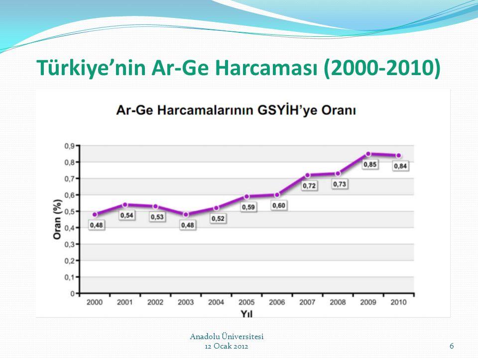 Türkiye'nin Ar-Ge Harcaması (2000-2010) Anadolu Üniversitesi 12 Ocak 20126