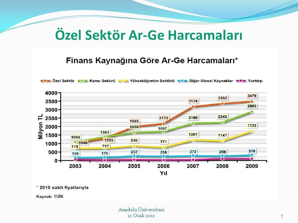 Ar-Ge Merkezleri 5746 Sayılı Kanunun Uygulama Yönetmeliğinin yayımlandığı 7 Temmuz 2008 tarihinden bu güne kadar; 140 İşletme Ar-Ge Merkezi Belgesi almak üzere müracaat etmiştir.