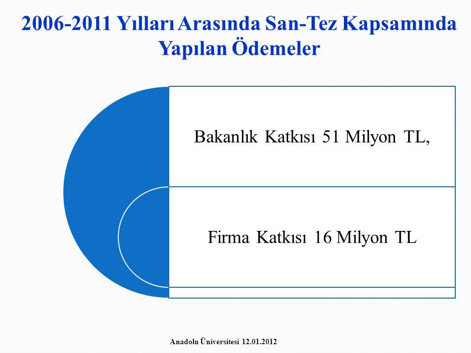 2006-2011 Yılları Arasında San-Tez Kapsamında Yapılan Ödemeler Bakanlık Katkısı 51 Milyon TL, Firma Katkısı 16 Milyon TL Anadolu Üniversitesi 12.01.20