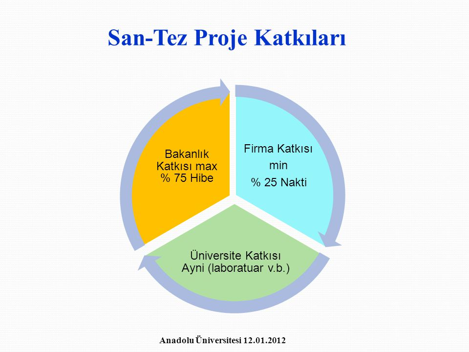 San-Tez Proje Katkıları Firma Katkısı min % 25 Nakti Üniversite Katkısı Ayni (laboratuar v.b.) Bakanlık Katkısı max % 75 Hibe Anadolu Üniversitesi 12.