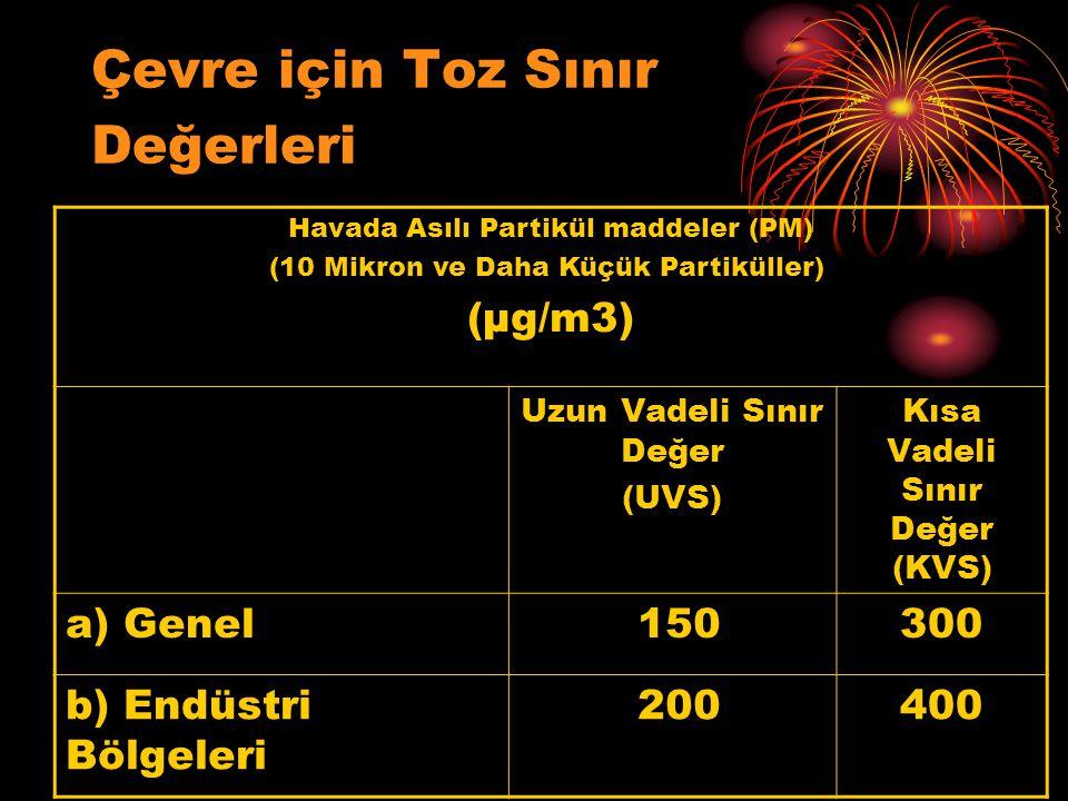 Çevre için Toz Sınır Değerleri Havada Asılı Partikül maddeler (PM) (10 Mikron ve Daha Küçük Partiküller) (µg/m3) Uzun Vadeli Sınır Değer (UVS) Kısa Va
