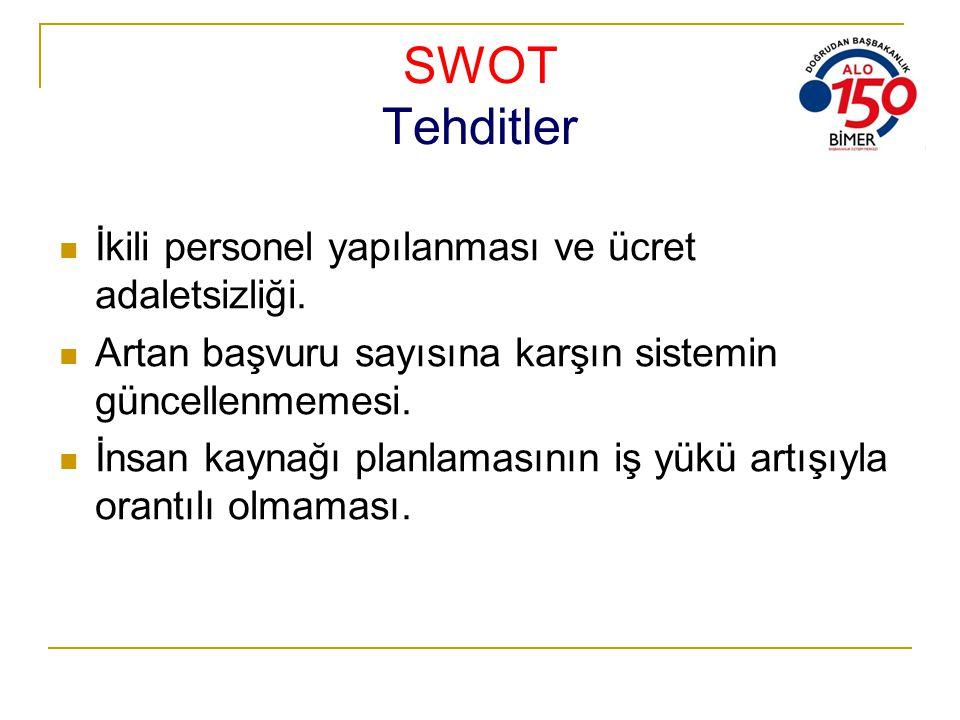 SWOT Tehditler İkili personel yapılanması ve ücret adaletsizliği. Artan başvuru sayısına karşın sistemin güncellenmemesi. İnsan kaynağı planlamasının