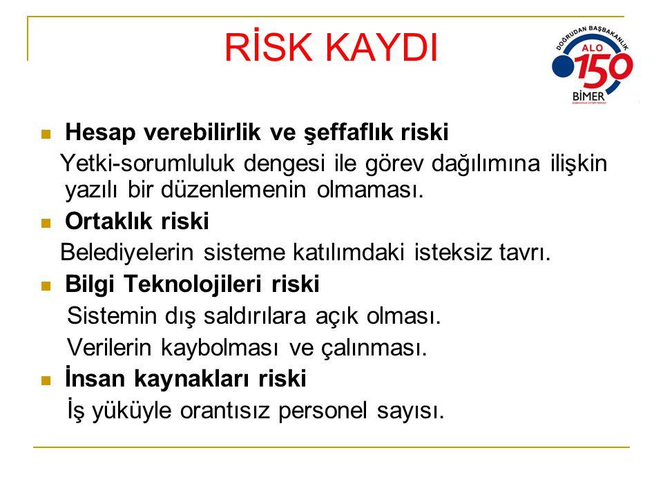 RİSK KAYDI Hesap verebilirlik ve şeffaflık riski Yetki-sorumluluk dengesi ile görev dağılımına ilişkin yazılı bir düzenlemenin olmaması. Ortaklık risk