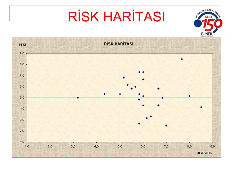 RİSK HARİTASI