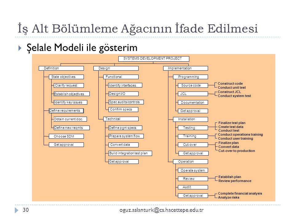 İş Alt Bölümleme Ağacının İfade Edilmesi oguz.aslanturk@cs.hacettepe.edu.tr30  Şelale Modeli ile gösterim