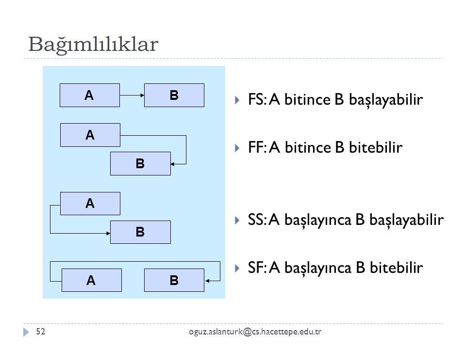 Bağımlılıklar oguz.aslanturk@cs.hacettepe.edu.tr52  FS: A bitince B başlayabilir  FF: A bitince B bitebilir  SS: A başlayınca B başlayabilir  SF: