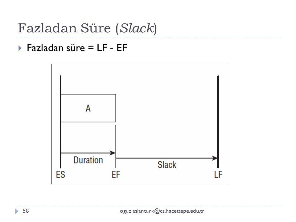 Fazladan Süre ( Slack ) oguz.aslanturk@cs.hacettepe.edu.tr58  Fazladan süre = LF - EF