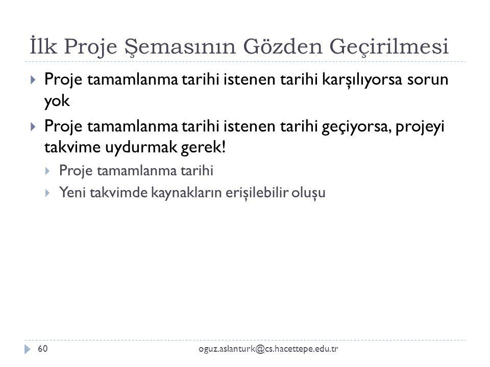 İlk Proje Şemasının Gözden Geçirilmesi oguz.aslanturk@cs.hacettepe.edu.tr60  Proje tamamlanma tarihi istenen tarihi karşılıyorsa sorun yok  Proje ta