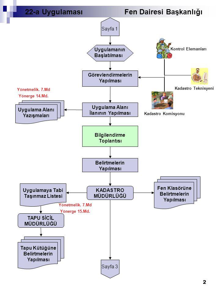2 Sayfa 1 Uygulamanın Başlatılması Görevlendirmelerin Yapılması Kontrol Elemanları Kadastro Komisyonu Kadastro Teknisyeni Uygulama Alanı İlanının Yapılması Yönetmelik.