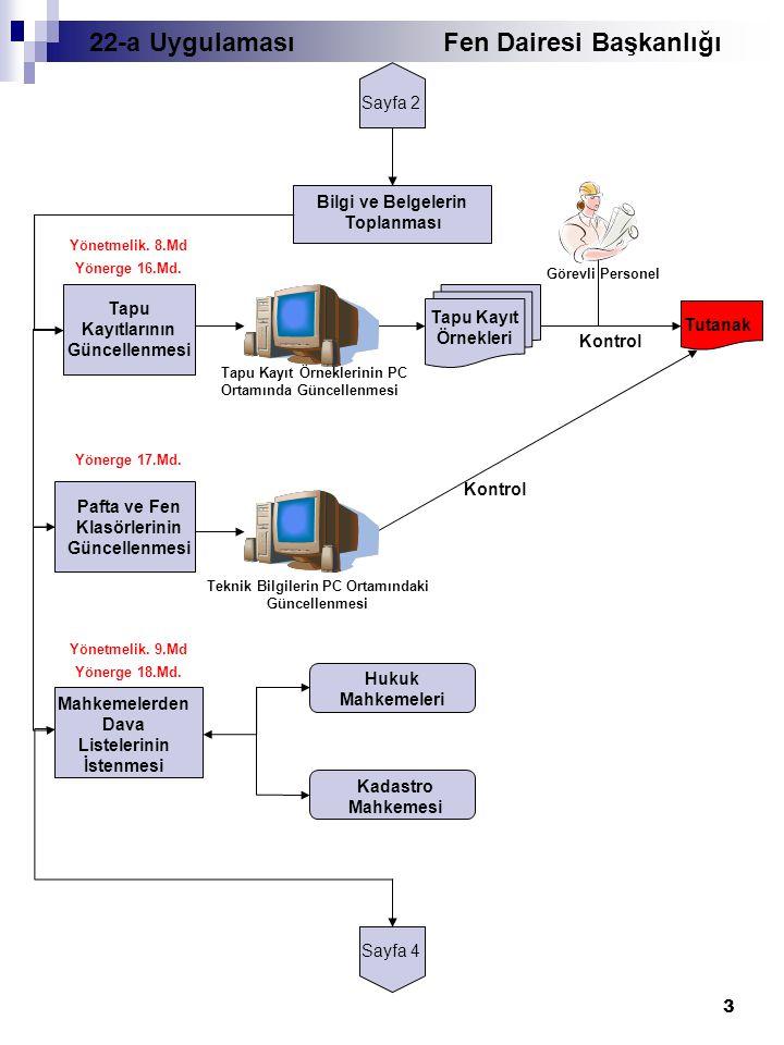 3 Sayfa 2 Bilgi ve Belgelerin Toplanması Tapu Kayıtlarının Güncellenmesi Tapu Kayıt Örneklerinin PC Ortamında Güncellenmesi Tapu Kayıt Örnekleri Kontrol Tutanak Görevli Personel Yönetmelik.