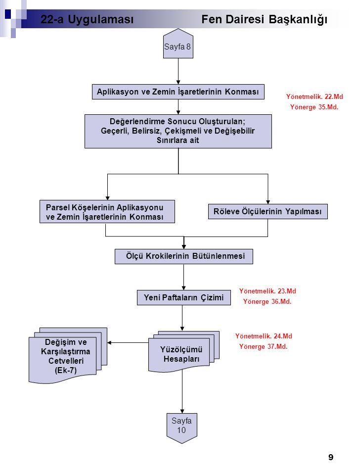 10 Sayfa 9 Ada Raporlarının Düzenlenmesi Ada ve Parsel Değişim Tablolarının Düzenlenmesi (Ek-8, 9) Yönetmelik.