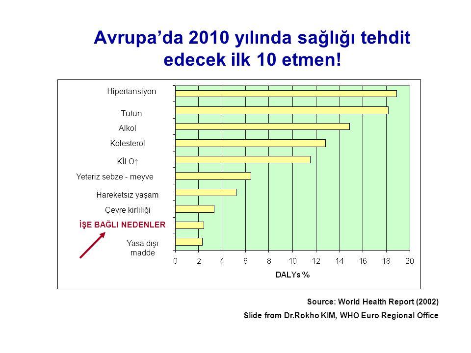 Avrupa'da 2010 yılında sağlığı tehdit edecek ilk 10 etmen! Source: World Health Report (2002) Slide from Dr.Rokho KIM, WHO Euro Regional Office Hipert