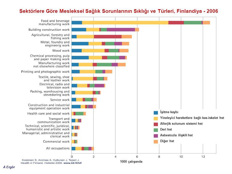 A Ergör Sektörlere Göre Mesleksel Sağlık Sorunlarının Sıklığı ve Türleri, Finlandiya - 2006 İşitme kaybı Yineleyici hareketlere bağlı kas-iskelet hst