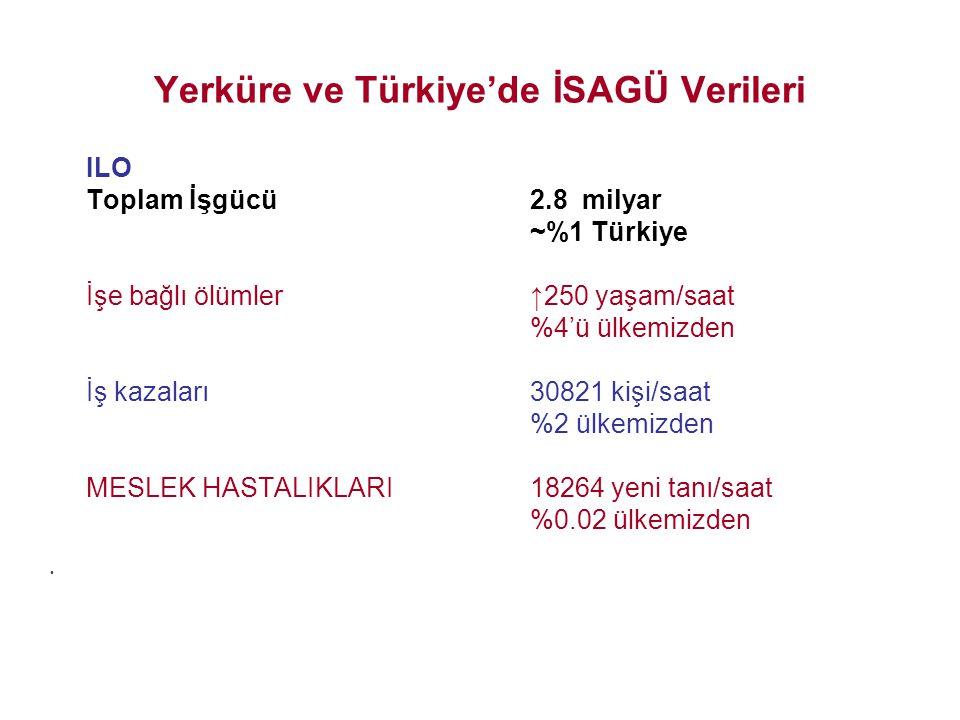 Yerküre ve Türkiye'de İSAGÜ Verileri ILO Toplam İşgücü2.8 milyar ~%1 Türkiye İşe bağlı ölümler↑250 yaşam/saat %4'ü ülkemizden İş kazaları30821 kişi/sa