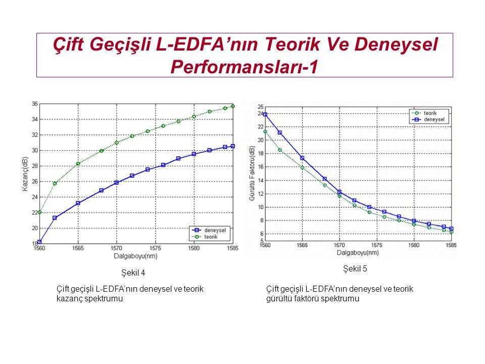 Çift Geçişli L-EDFA'nın Teorik Ve Deneysel Performansları-1 Çift geçişli L-EDFA'nın deneysel ve teorik kazanç spektrumu Çift geçişli L-EDFA'nın deneys