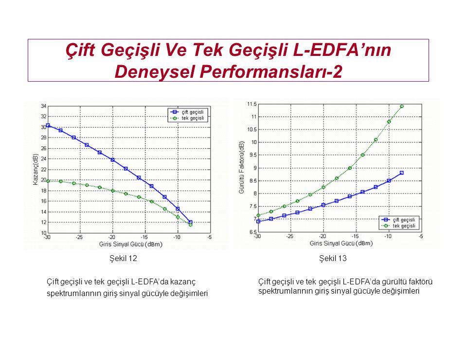 Çift Geçişli Ve Tek Geçişli L-EDFA'nın Deneysel Performansları-2 Çift geçişli ve tek geçişli L-EDFA'da kazanç spektrumlarının giriş sinyal gücüyle değ
