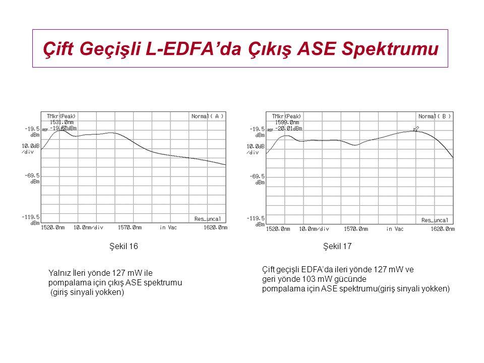 Çift Geçişli L-EDFA'da Çıkış ASE Spektrumu Yalnız İleri yönde 127 mW ile pompalama için çıkış ASE spektrumu (giriş sinyali yokken) Çift geçişli EDFA'd