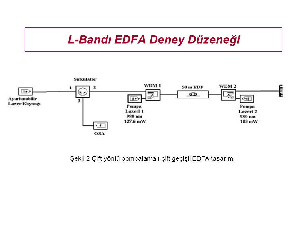 Metro-12 EDF Parametreleri ParametreDeğerBirimi NA0.21- Kesim dalgaboyu960nm İyon konsantrasy onu 1.6e25iyon/m3 Öz yarıçapı1.75µm Arkaplan kaybı8 dB/km @ 1310 nm Absorblama Kaybı 10.46dB/m @ 980 nm 7.28 dB/m @ 1480 nm 17.70 dB/m @ 1530 nm Emisyon Kaybı 2.01 dB/m @ 1480 nm 16.59 dB/m @ 1530 nm Metro–12 erbiyum katkılı fiber parametreleri Şekil 3.