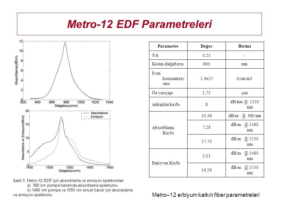 Simülasyon Sonuçları Şekil 13 Toplam 230 mW pompa gücüyle pompalanmış tek geçişli ve çift geçişli L-bandı EDFA için kazancın ve gürültü faktörünün sinyal dalgaboyu ile değişimi Bu çalışmadaki L-EDFA tasarımları için kullanılabilir bandgenişliği 1570 nm- 1600 nm arasında yaklaşık 30 nm'dir